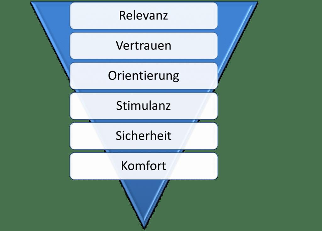 Die Ebenen der Webshop Optimierung